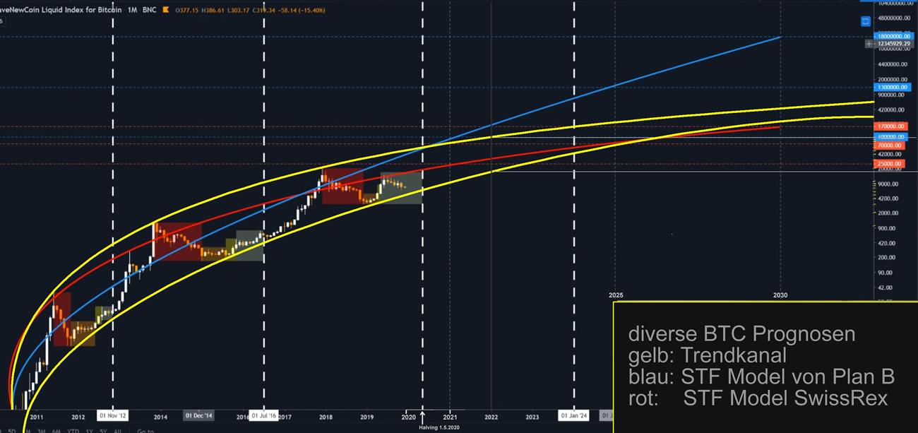 Bitcoins Prognose